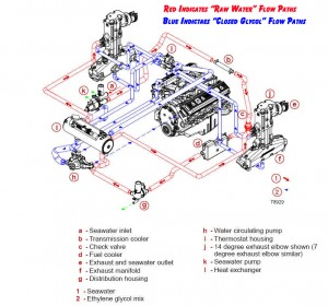 fwc flow diagram copy 300x280 mercruiser closed cooling system flow diagram perfprotech com